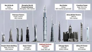 Los edificios mas altos del Mundo de hoy y de mañana .  Nak3