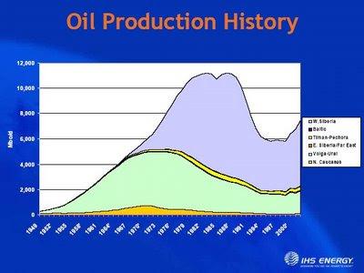 Peak Oil Nonsense Russia_production