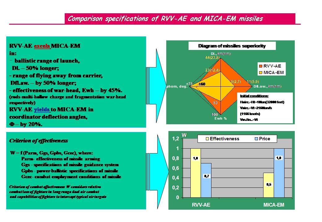 BVR Air-to-Air Missiles Development R-77%2BPresentation%2B2007-2
