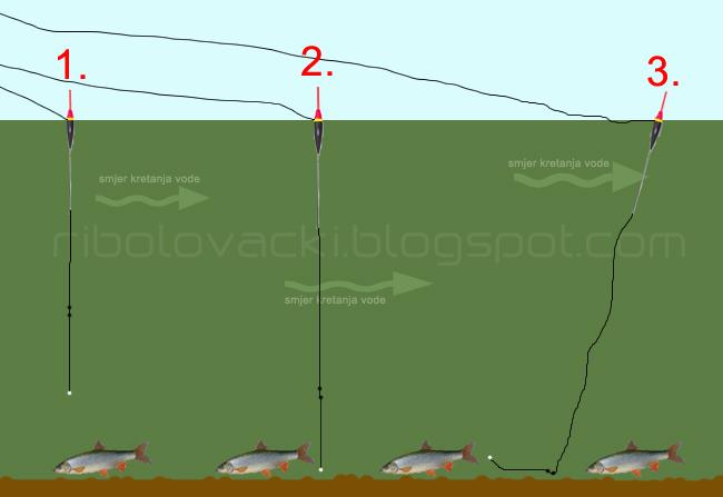 Šaran - Page 2 Dubina-plovak-ribolov-plovkarenje-pecanje