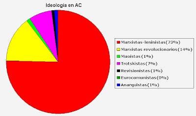 Encuesta de ideologías en Acción Comunista (AC) Dibujo