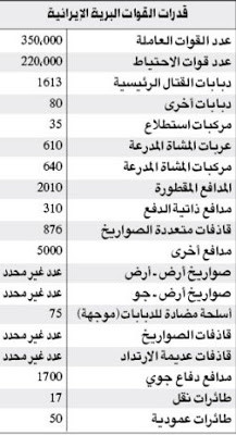 مقارنه بين جيش مصر الباسل وجيش ايران لمعرفه عظمه مصر  Iran