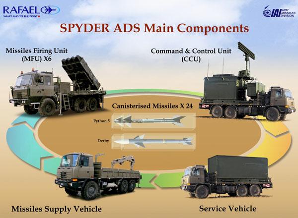Colombia Spyder197429193yf1