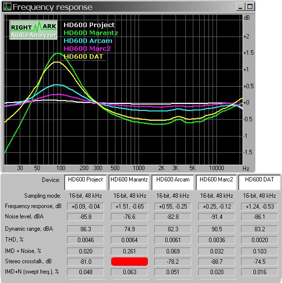 Sorties casque : des tonnes de mesures et un ABX 03_HD600