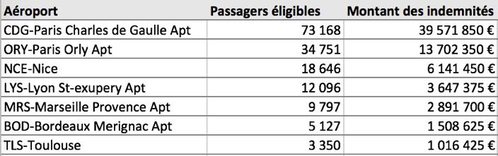 """Air Help : """"Plus de 3,6M€ d'indemnisations dues aux vacanciers lyonnais pendant l'été ! """" X9rqh"""