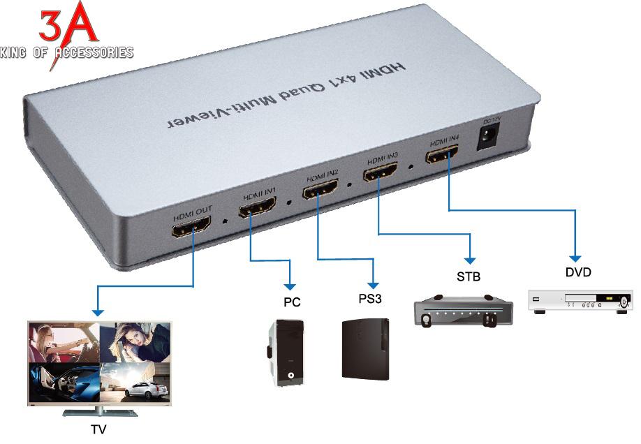 Bộ gộp HDMi 4 vào 1 ra trên 1 màn hình hỗ trợ 2k * 4k PCM-SW401K-Q Pcm-sw-401k-q