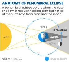 Penumbral lunar eclipse of February 11, 2017 020817-Pernumbral-lunar-eclipse.png-223x200
