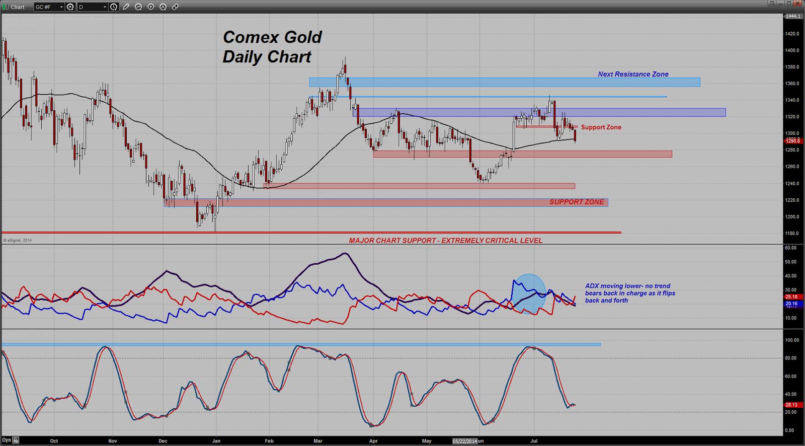 prix de l'or, de l'argent et des minières / suivi quotidien en clôture - Page 13 Chart20140724074238