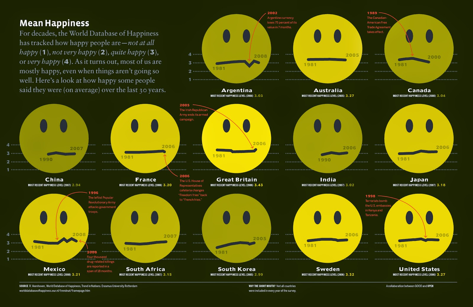 How's Your Happiness Index?  Happiness%2Bindex%2Binfographic