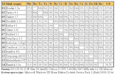 Jurek Chess Ranking (JCR) - Page 5 Superliga21.5.2011