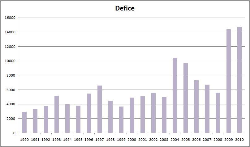 O regresso do Zé Socas... DeficeAnual_1990-2010