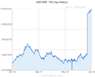 Laying the Foundations for Preemptive Nuclear War Against Iran USD-IRR-730-day-exchange-rate-history-graph-large