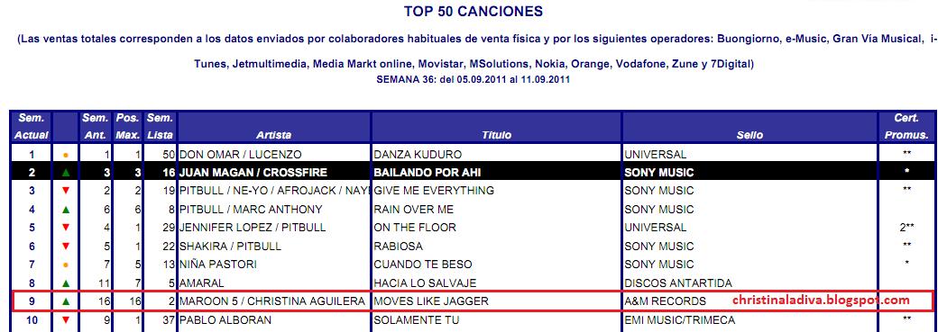 """Moves Like Jagger"" en los Charts (#1 USA, #1 CA, #1 KO, #2 UK, #1 AUS , #1NL, #1 WW) - Página 5 Espa%25C3%25B1a-promusicae-moves-like-jagger"