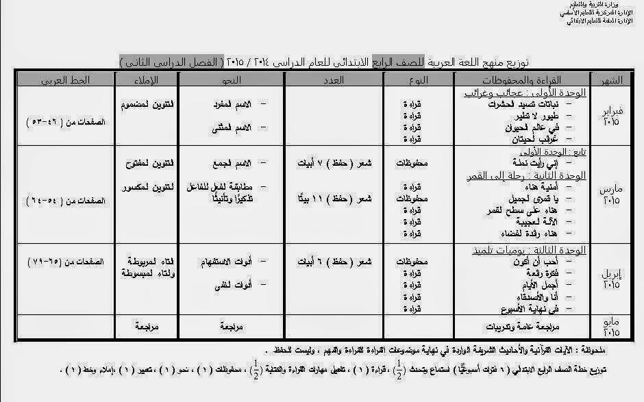 توزيع منهج اللغة العربية للصف الرابع الابتدائي الفصل الدراسي الثاني 2015 4_2015
