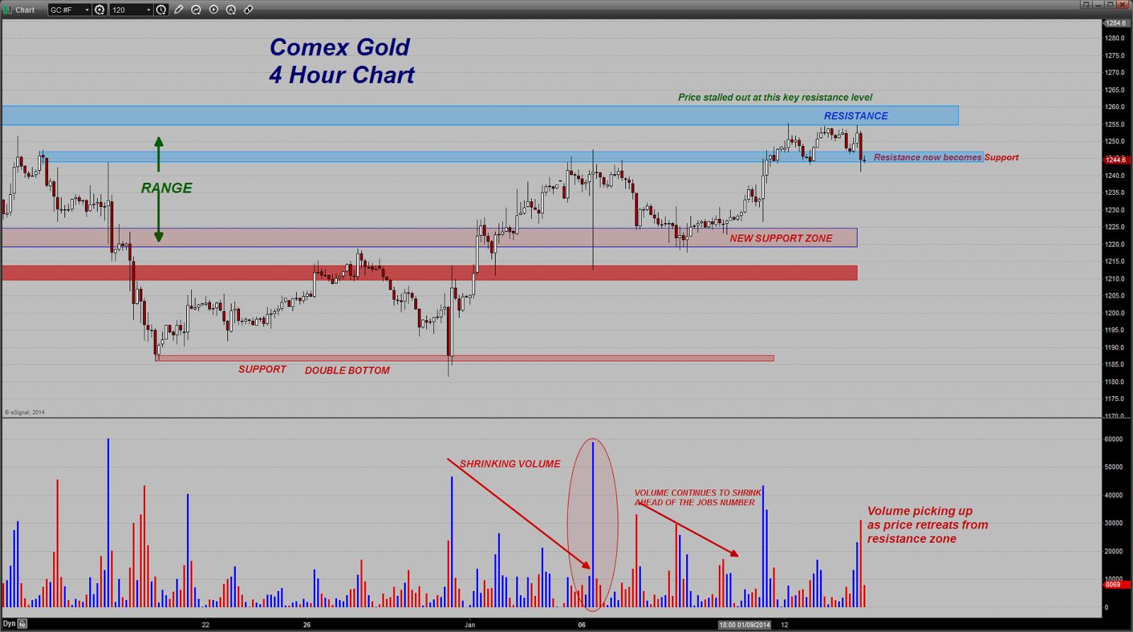 prix de l'or, de l'argent et des minières / suivi quotidien en clôture - Page 9 Chart20140114113223