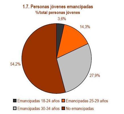 Emancipación de los jóvenes en España Emancipaci%25C3%25B3n%2B3