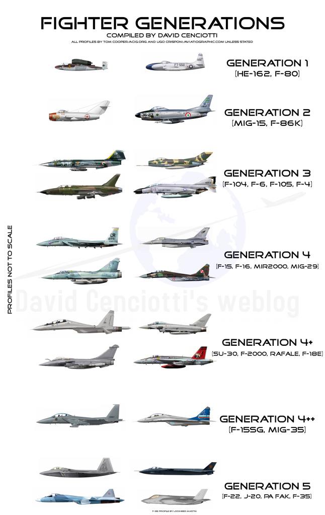 موسوعة اجيال الطائرات المقاتلة واشهر طائرات كل جيل Fighter_Aircraft_Generations
