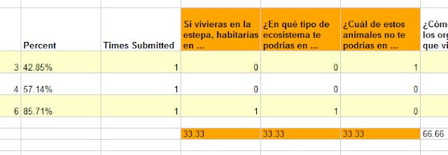 Tag google en Educación de Costa Rica Flubaroo12