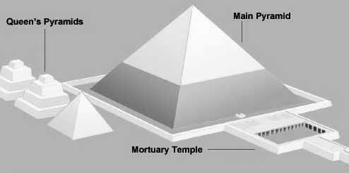 Giza – the Time Machine  MenkaurePyramid