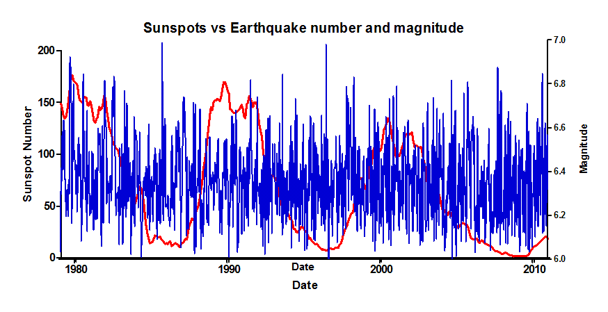Solar - Minimum incoming Sunspots_vs_Earthquakes