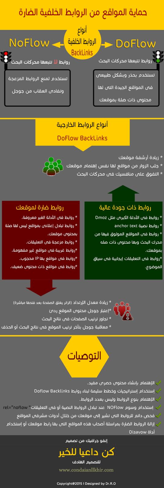 حل مشكلة الروابط السيئة التى تؤدى إلى موقعك Bad Backlinks Backlink-infographic