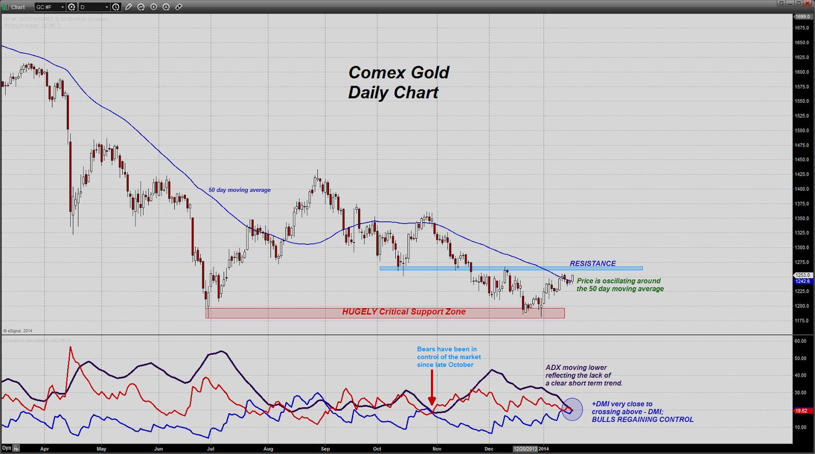 Rush sur l'or physique et livraisons Comex de JP Morgan Chart20140117082727