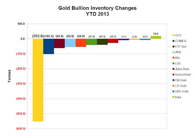 Evolution  des stocks d'or GLD et désinformation Goldetf
