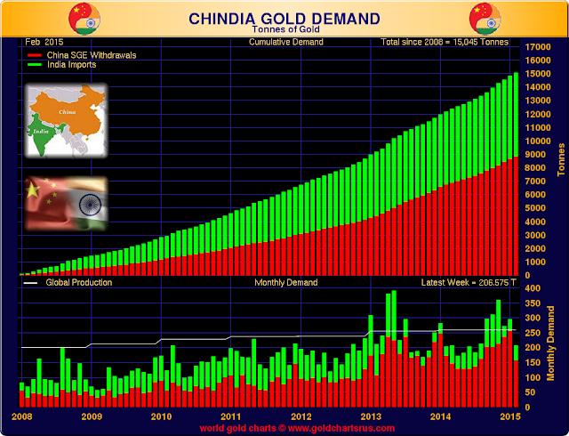 "demande d'or chinoise, et ""orientale""/ vers un changement de paradigme - Page 2 ChinaIndiaDemand.php"