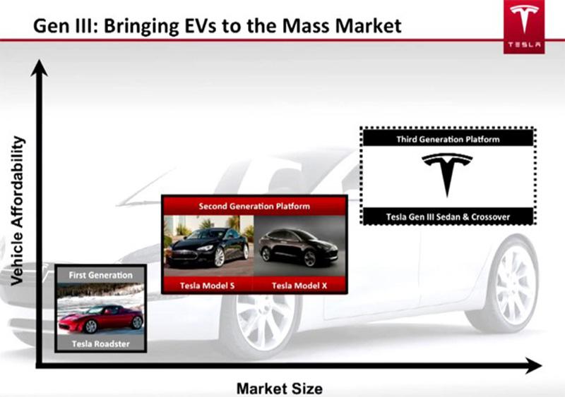 [Actualité] Tesla - Page 2 Tesla-presentation-slide-from-june-2012-outlining-gen-3-platform-variants
