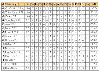 Jurek Chess Ranking (JCR) - Page 3 3liga4.03.2011