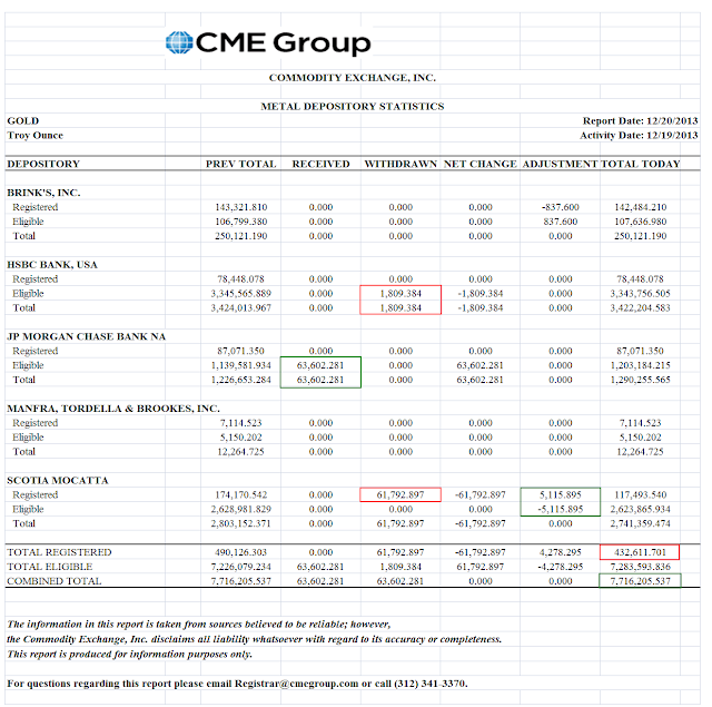 stocks or du comex - Page 2 Cmeinventory