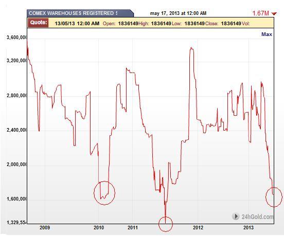 stocks or du comex Registeredgold