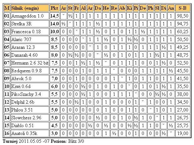 Jurek Chess Ranking (JCR) - Page 5 4liga7.5.2011