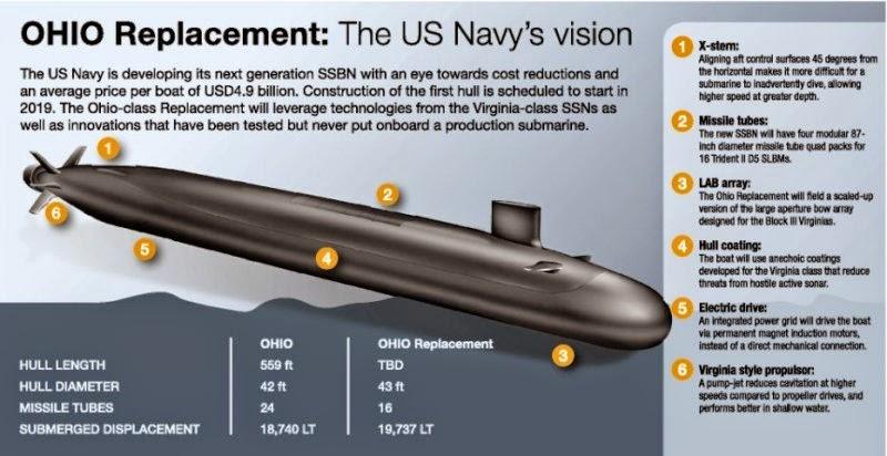 الغواصات المستقبليه الامريكيه سيكون لديها اذرع روبوتيه للقضاء على اعدائها  OHIO_Replacement