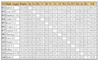 Jurek Chess Ranking (JCR) - Page 3 2liga27.02.2011