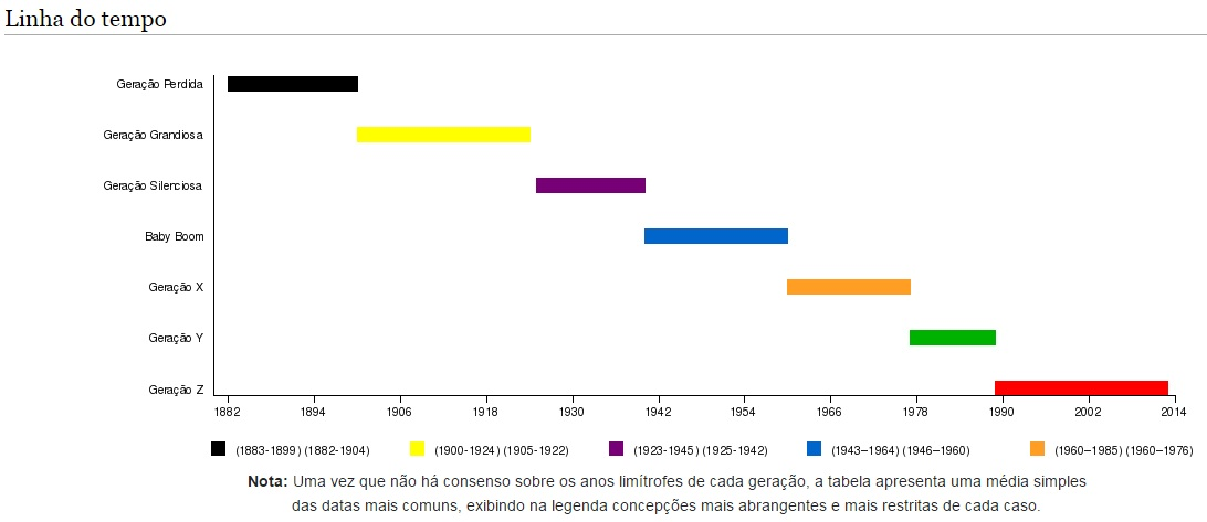 A qual geração você pertence?  Gera%25C3%25A7%25C3%25B5es