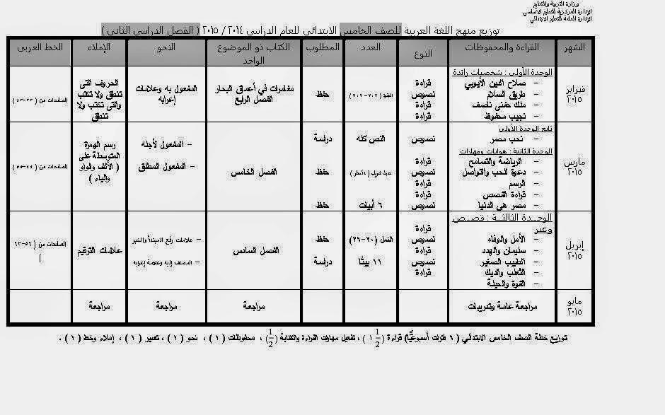 توزيع منهج اللغة العربية للصف الخامس الابتدائي الفصل الدراسي الثاني 2015 5_2015