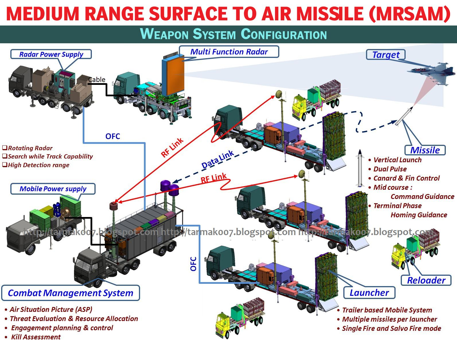 Indian Military SAM Systems - Page 3 15MRSAM