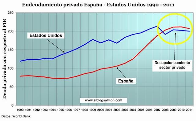 La deuda pública de España = 88% del PIB Endeudamiento-privado-espana-estados-unidos-1990-2011_ebs