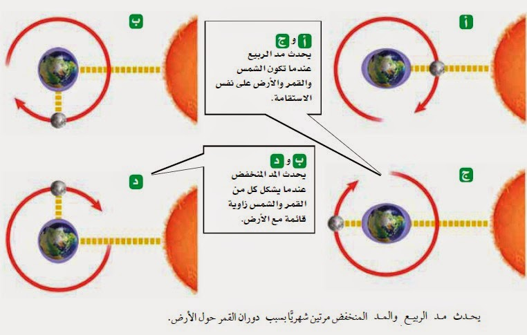 موسوعة المد و الجزر- حصريا على منتدى واحة الإسلام Mad