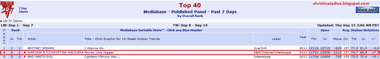 """""""Moves Like Jagger"""" en los Charts (#1 USA, #1 CA, #1 KO, #2 UK, #1 AUS , #1NL, #1 WW) - Página 5 Mediabase-No.2"""