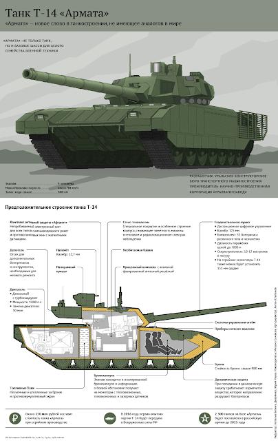 Armata: ¿el robotanque ruso? - Página 3 1318071286