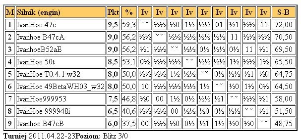 What version of Ivanhoe is the strongest Ivanhoe23.4.2011