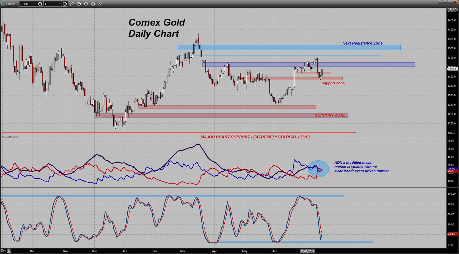 prix de l'or, de l'argent et des minières / suivi quotidien en clôture - Page 13 Chart20140717083607
