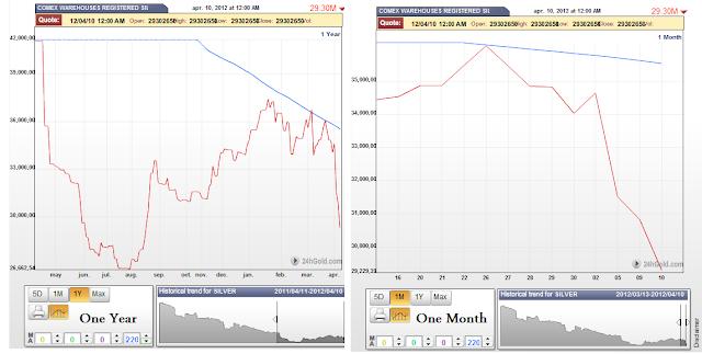 stocks d'argent du Comex / suivi des statistiques /graphes - Page 2 Comex1