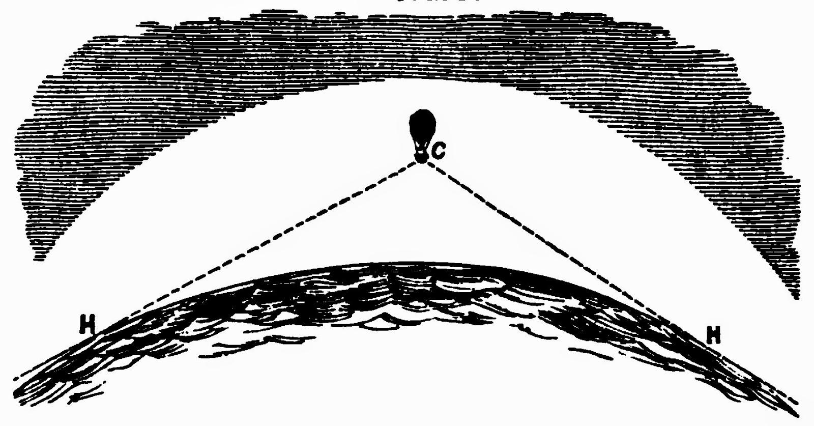 Horizon Rises To Eye Level   Horizon-line