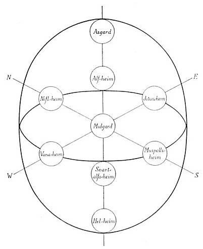 Los 9 mundos de la mitologia Nórdica Imagen1