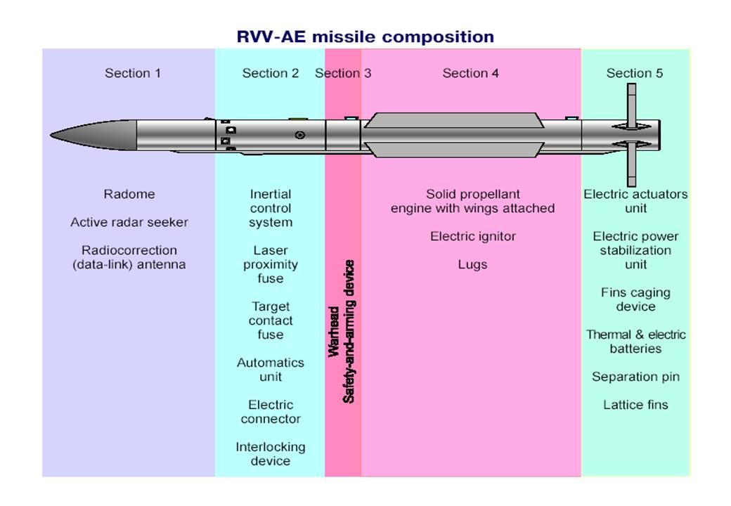BVR Air-to-Air Missiles Development R-77%2BPresentation%2B2007-1