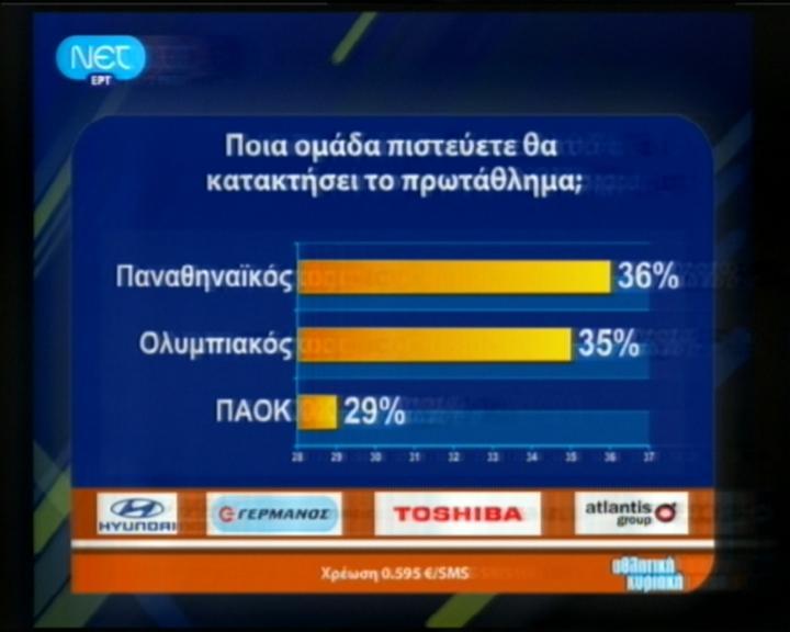 Ανέκδοτα στατιστικού περιεχομένου. Paok