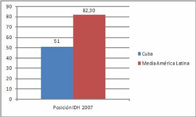Cuba, superpotencia socioeconomica. 001
